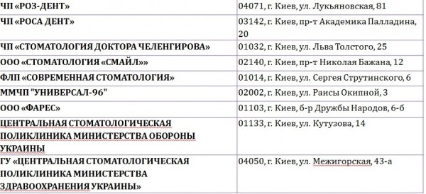 Рейтинг стоматологических клиник Киева 2013