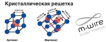 Инновационная эндодонтическая никель-титановая система Reciproc